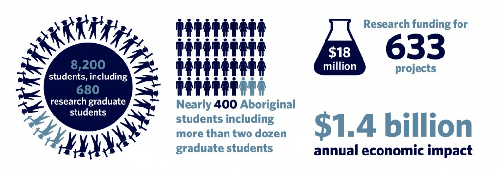 8,200 million students, including 680 research graduate students. Nearly 400 Aboriginal students including more than two dozen graduate students. $18 million research funding for 633 projects. $1.4 billion annual economic impact.