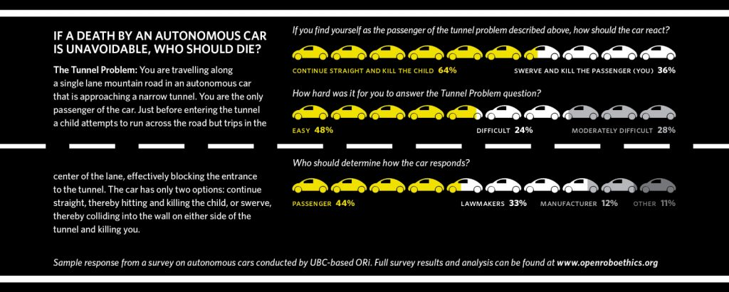 If a death by an autonomous car is unavoidable, who should die?